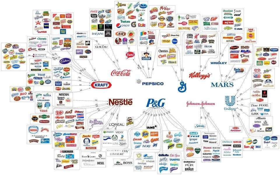 branding & the FMCG industry